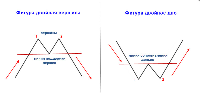 Trade Top and Bottom - основы