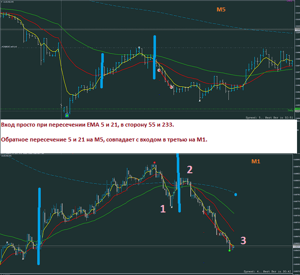 audusd-m5-rvd-investment-group.png 2.png