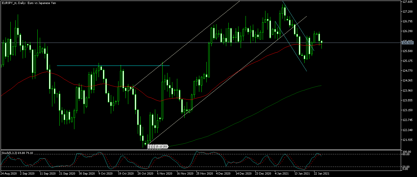 EURJPY_stDaily.png