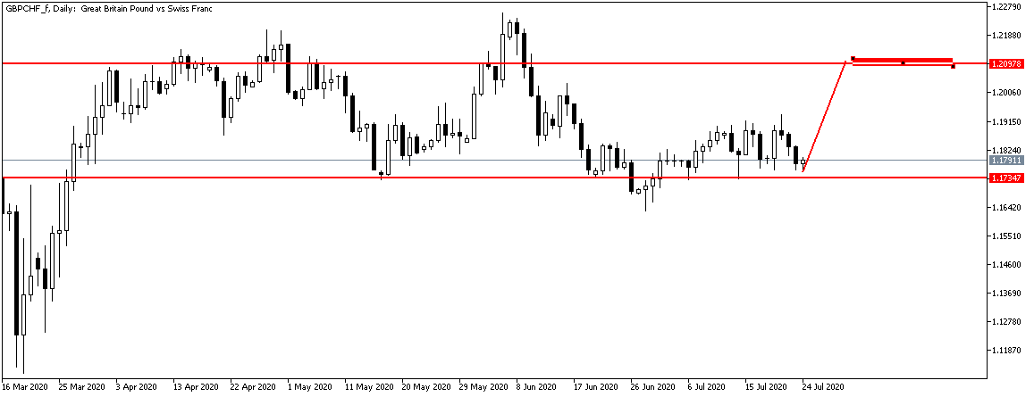 GBPCHF_fDaily.png