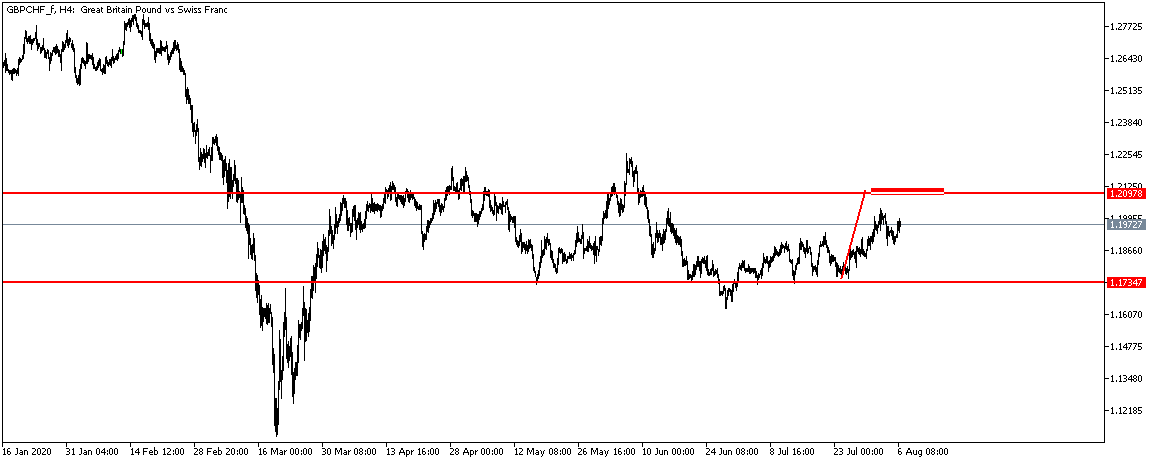 GBPCHF_fH4.png