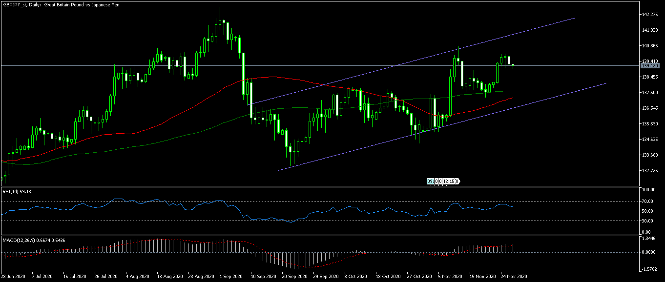 GBPJPY_stDaily.png