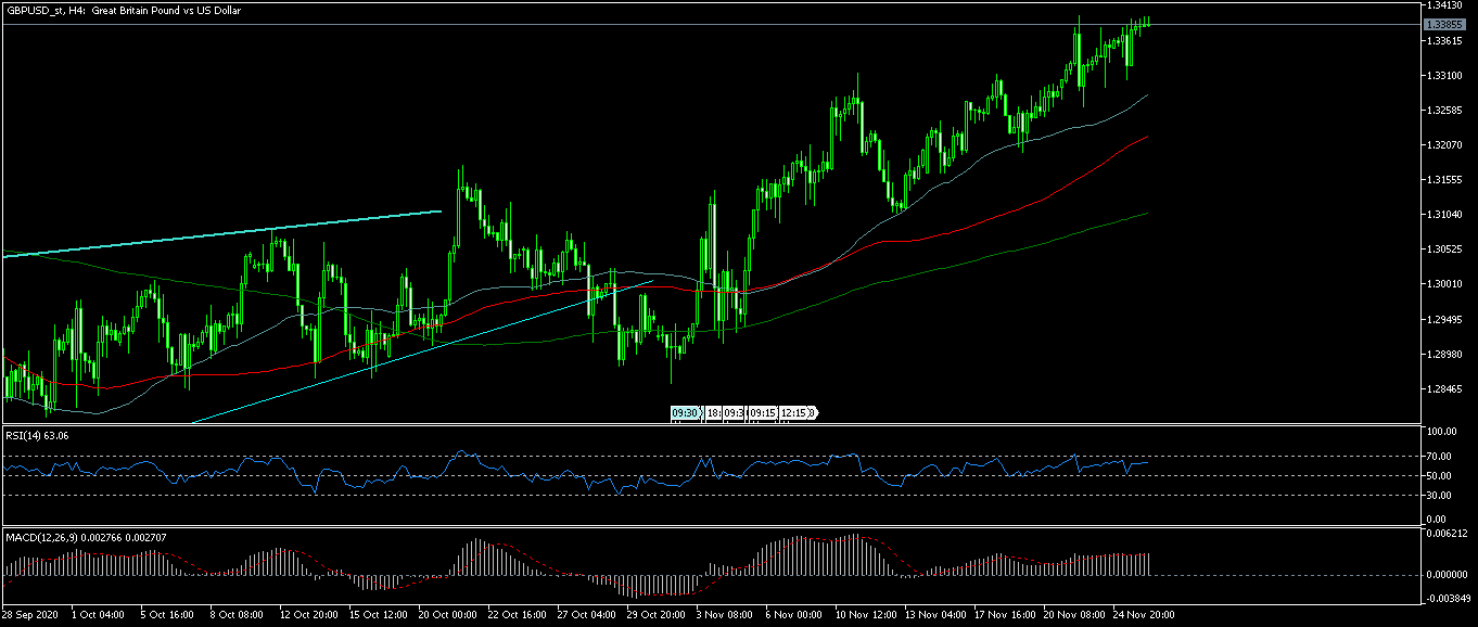 GBPUSD_stH4.png