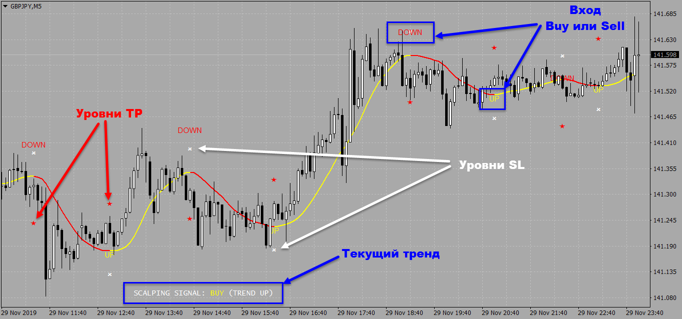 Индикатор 100 pips today scalper - GBPJPYM5.png