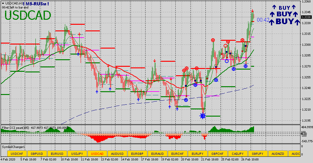 USDCADH1 27022020.png