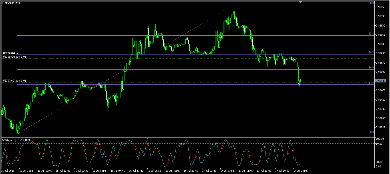 USDCHF М15 180719.png