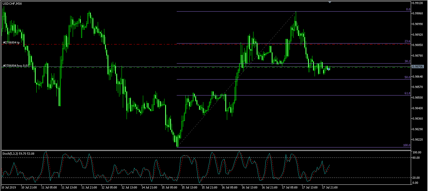 USDCHF М30 180719.png