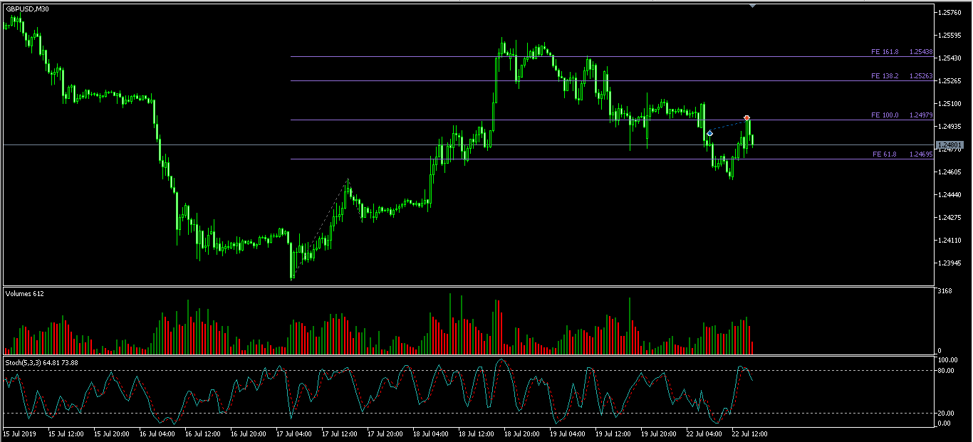 USDCHF М30 220719.png
