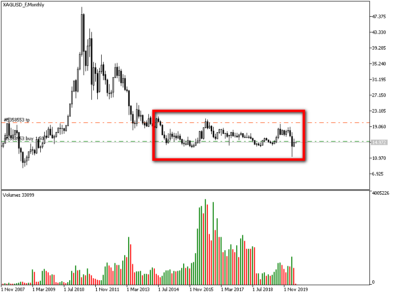 XAGUSD_fMonthly.png