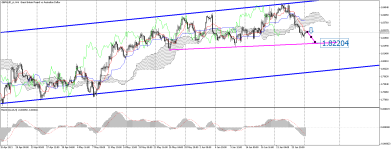 GBPAUD_stH4.png