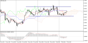 NZDCAD_fH4.png