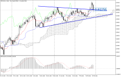 NZDCAD_stDaily.png